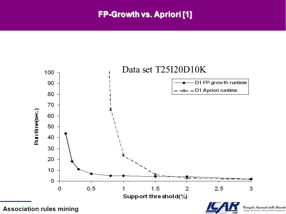 FP-Growth vs. Apriori [1]